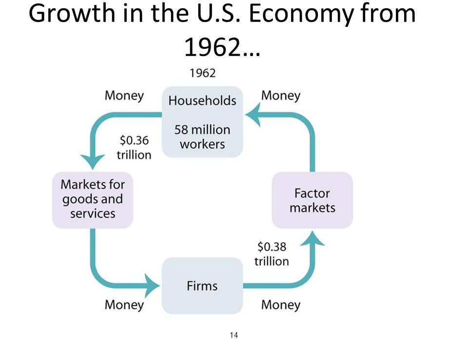 Growth in the U.S. Economy from 1962…
