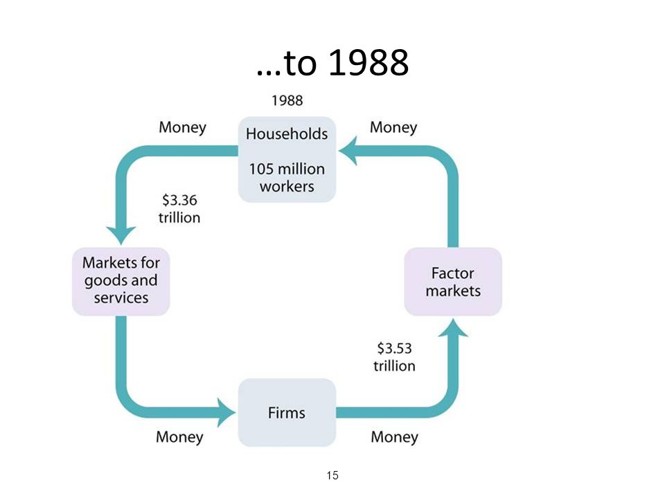 …to 1988