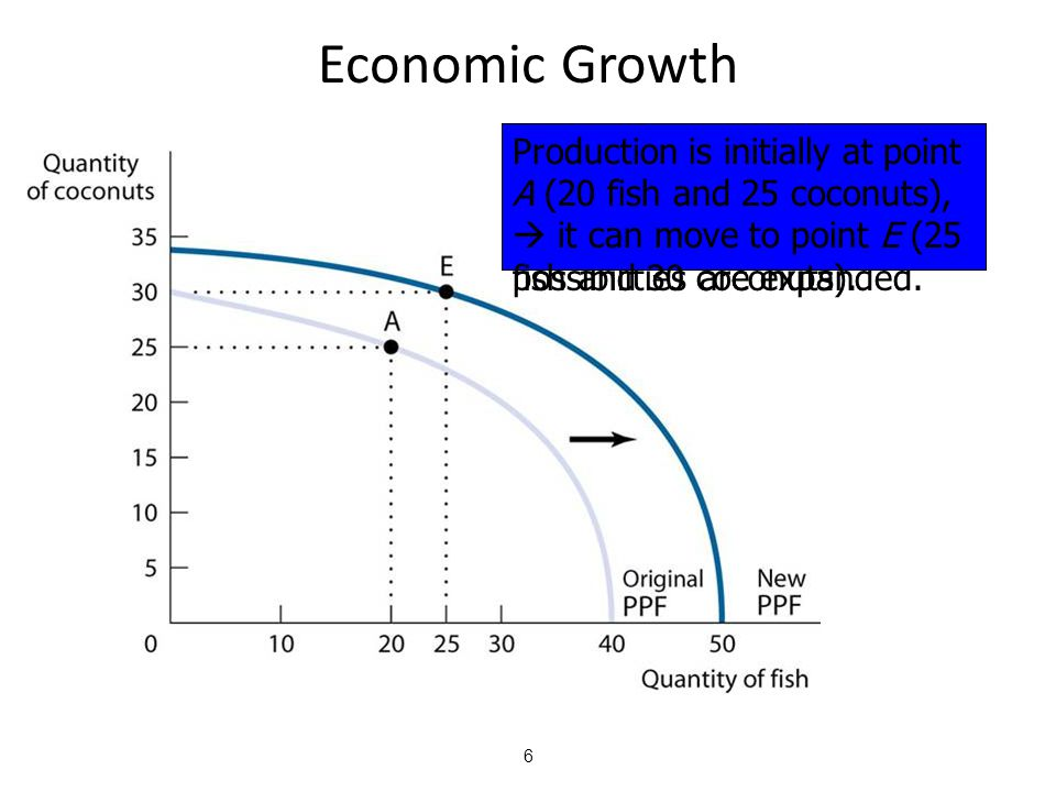 Economic Growth Production is initially at point A (20 fish and 25 coconuts),  it can move to point E (25 fish and 30 coconuts).