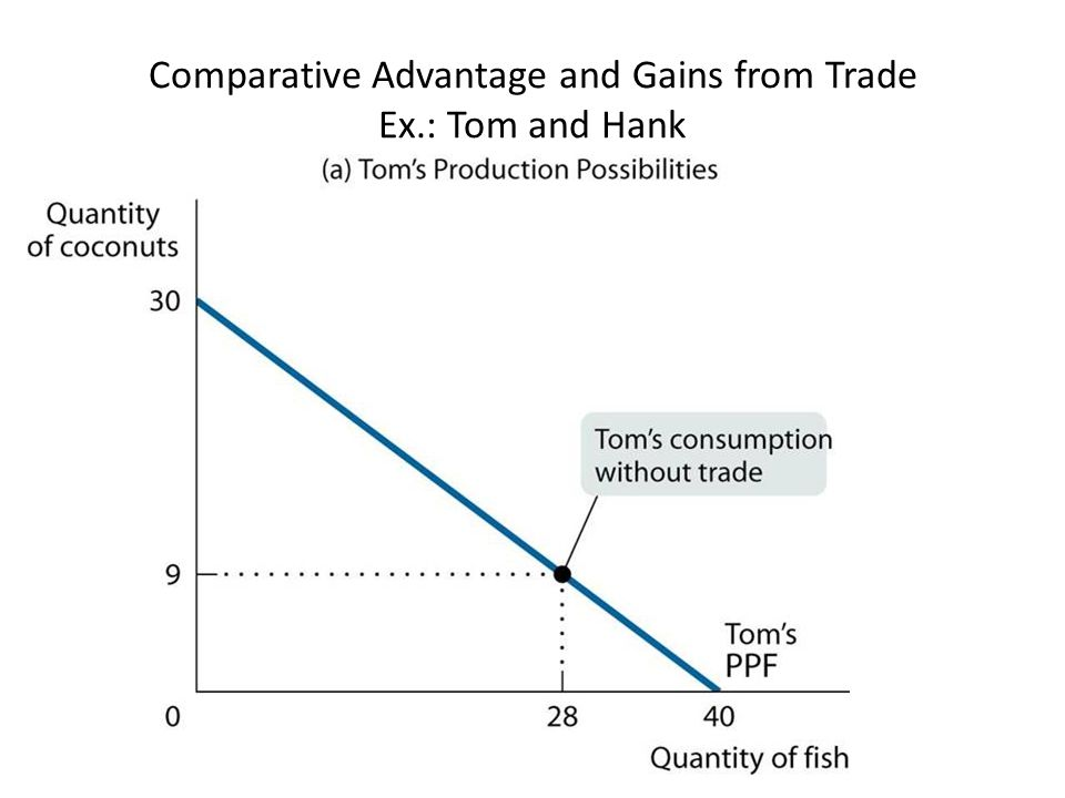 Comparative Advantage and Gains from Trade Ex.: Tom and Hank