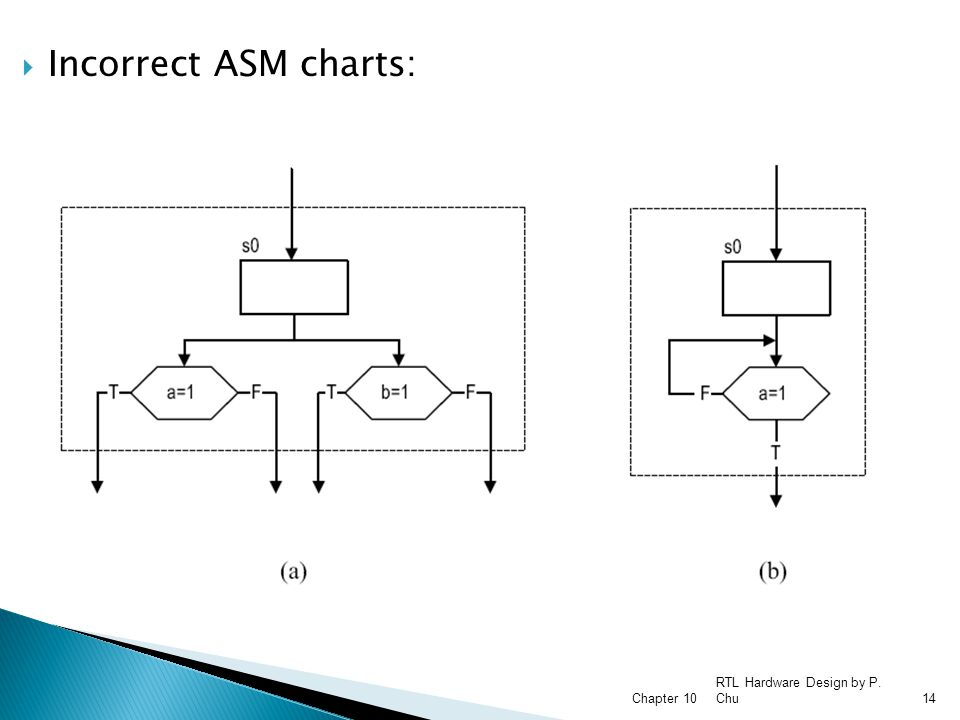 Incorrect ASM charts: Chapter 10 RTL Hardware Design by P. Chu
