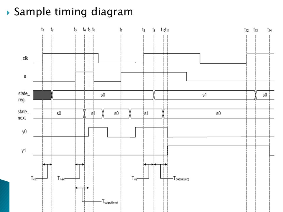 Sample timing diagram Chapter 10 RTL Hardware Design by P. Chu