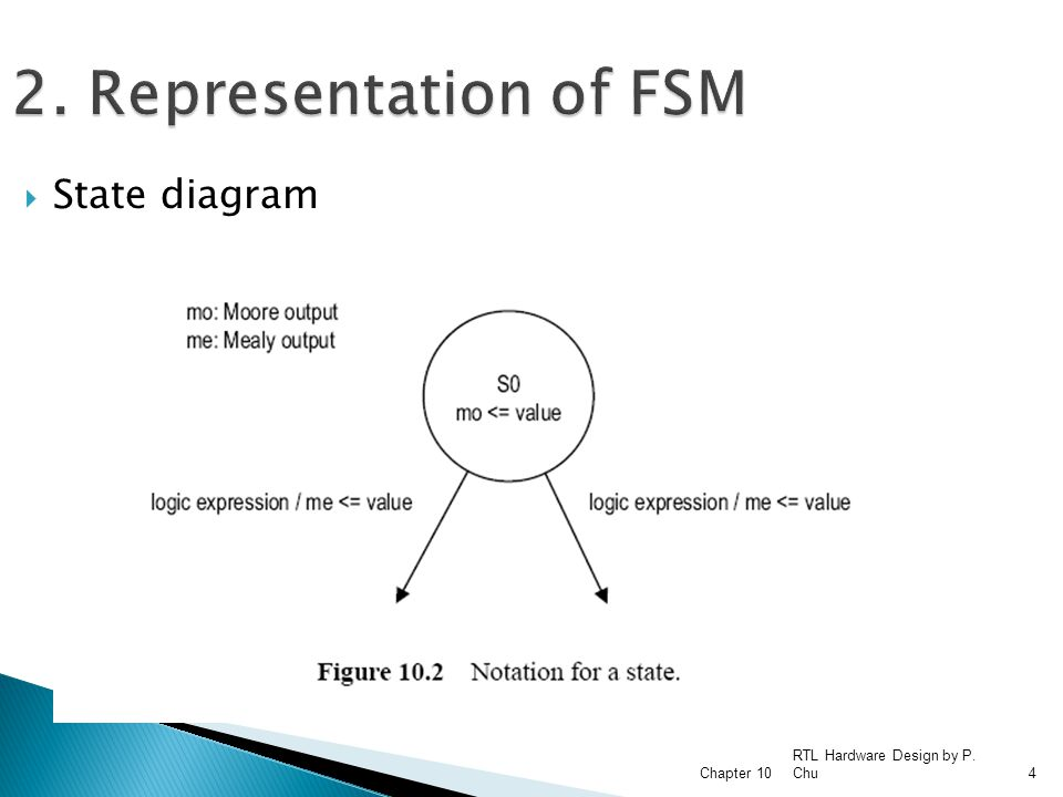 2. Representation of FSM State diagram RTL Hardware Design by P. Chu