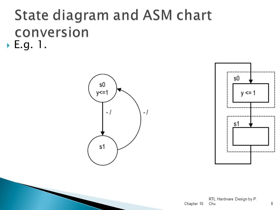 State diagram and ASM chart conversion