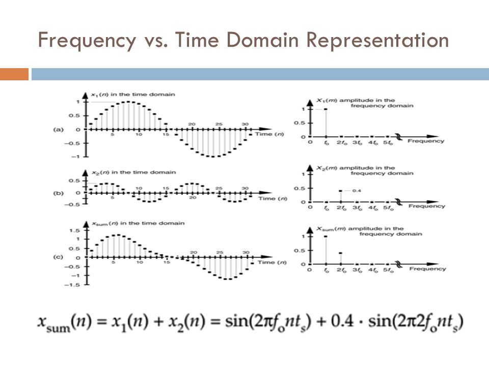 Frequency vs. Time Domain Representation