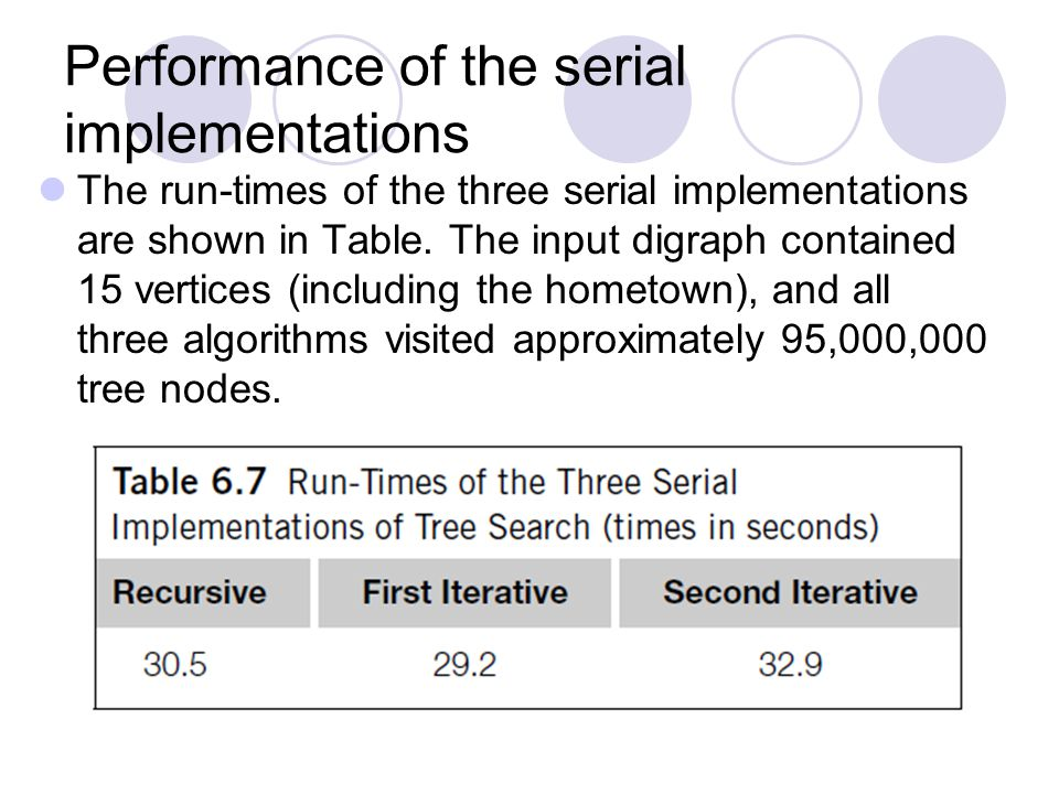 Performance of the serial implementations