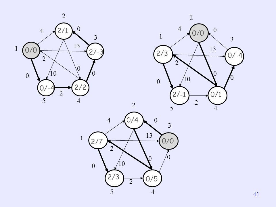 10 2. 13. 4. 3. 5. 1. 2/1. 2/-3. 2/2. 0/-4. 0/0. 10. 2. 13. 4. 3. 5. 1. 0/0. 2/3.