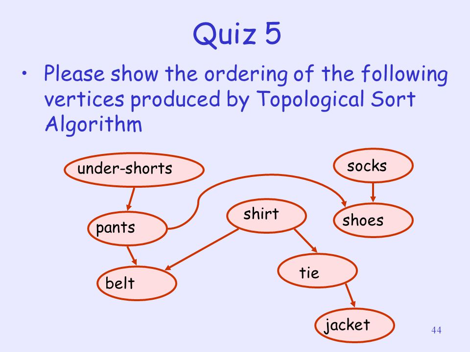 Quiz 5 Please show the ordering of the following vertices produced by Topological Sort Algorithm. under-shorts.