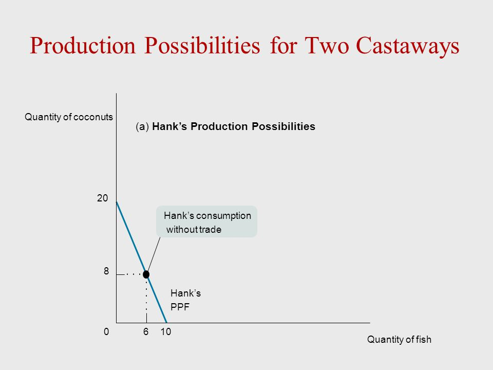Production Possibilities for Two Castaways