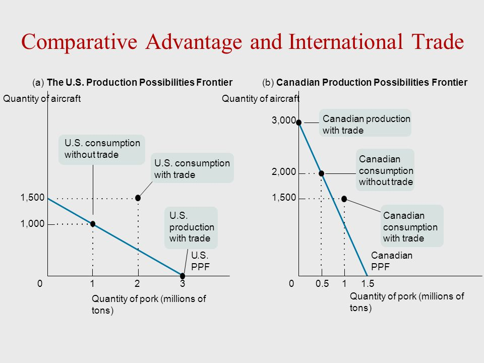 Comparative Advantage and International Trade