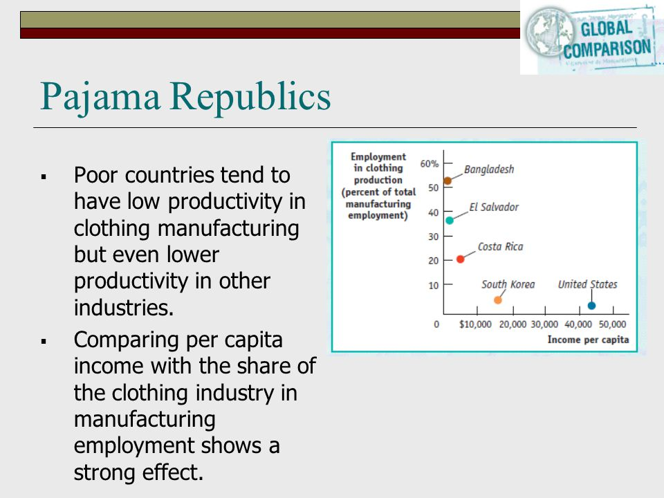 Pajama Republics Poor countries tend to have low productivity in clothing manufacturing but even lower productivity in other industries.