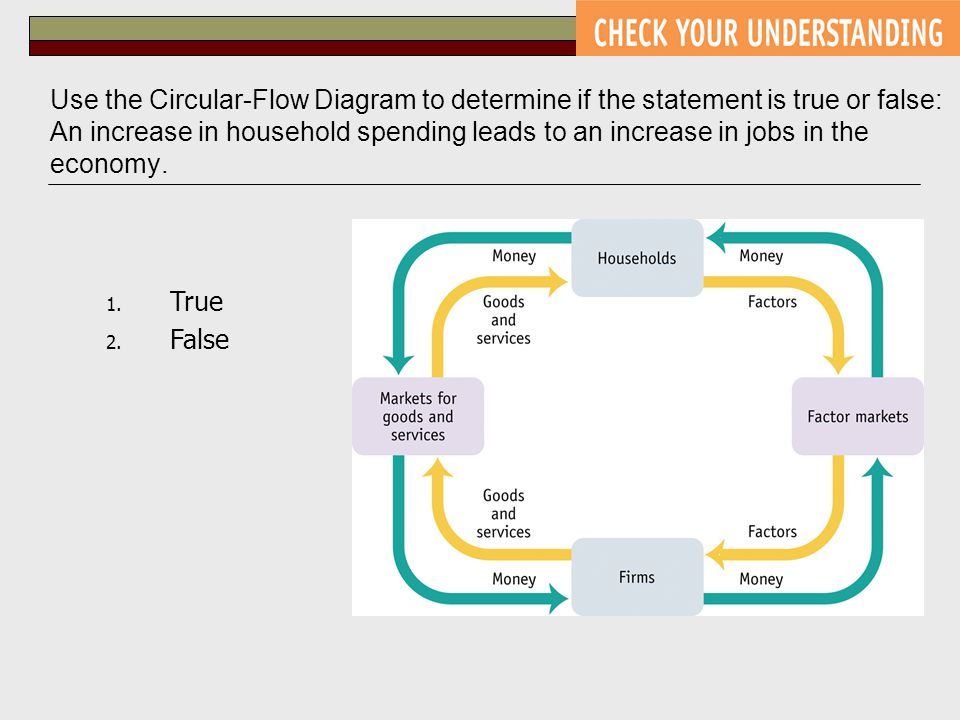 Use the Circular-Flow Diagram to determine if the statement is true or false: An increase in household spending leads to an increase in jobs in the economy.