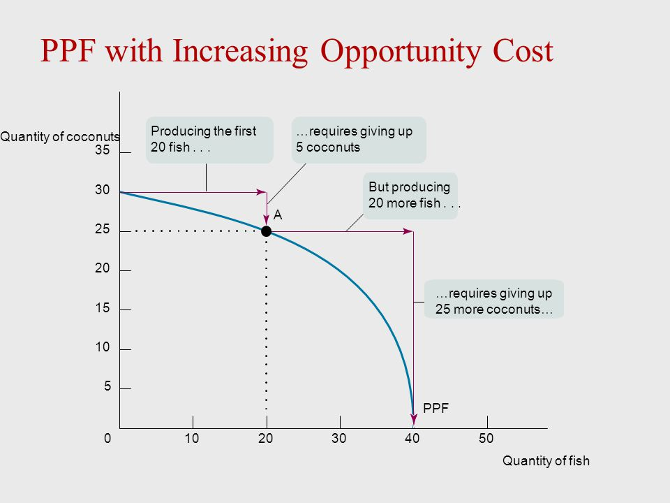 PPF with Increasing Opportunity Cost
