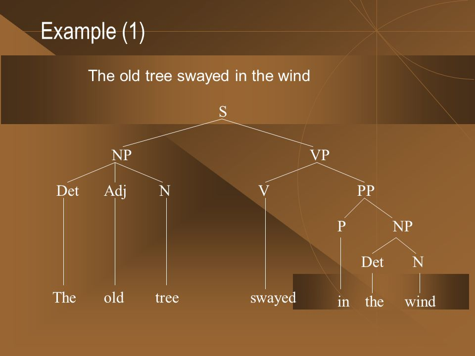 Example (1) The old tree swayed in the wind S NP VP Det Adj N V PP P