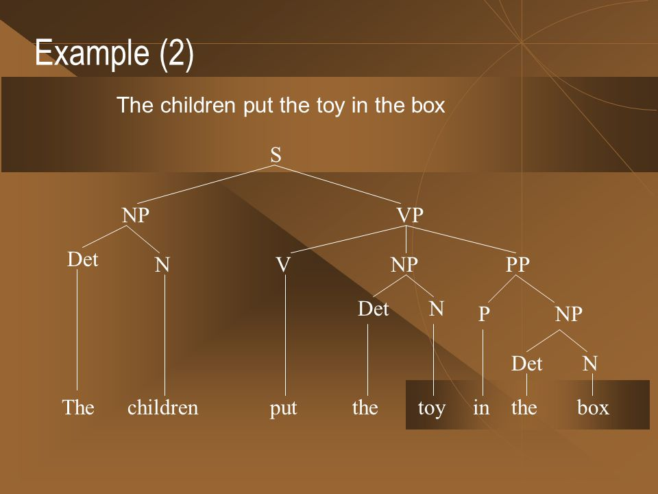 Example (2) The children put the toy in the box S NP VP Det N V NP PP
