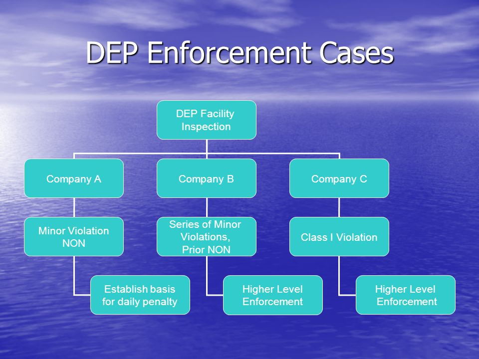 DEP Enforcement Cases DEP Facility Inspection Company A Company B