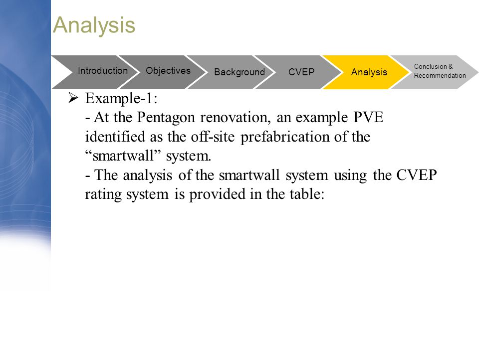 Analysis Introduction. Objectives. Conclusion & Recommendation. Background. CVEP. Analysis. Example-1: