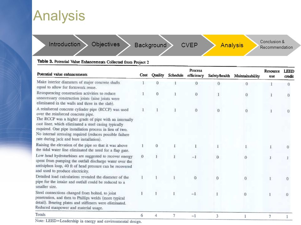 Analysis Introduction Objectives Background CVEP Analysis Conclusion &