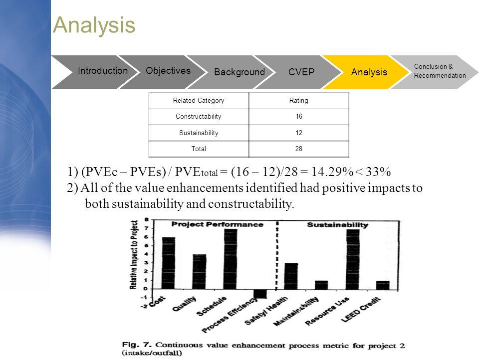 Analysis 1) (PVEc – PVEs) / PVEtotal = (16 – 12)/28 = 14.29% < 33%