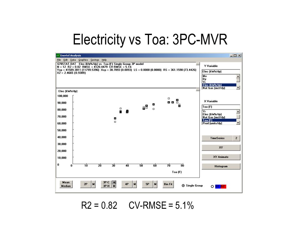 Electricity vs Production: 2P