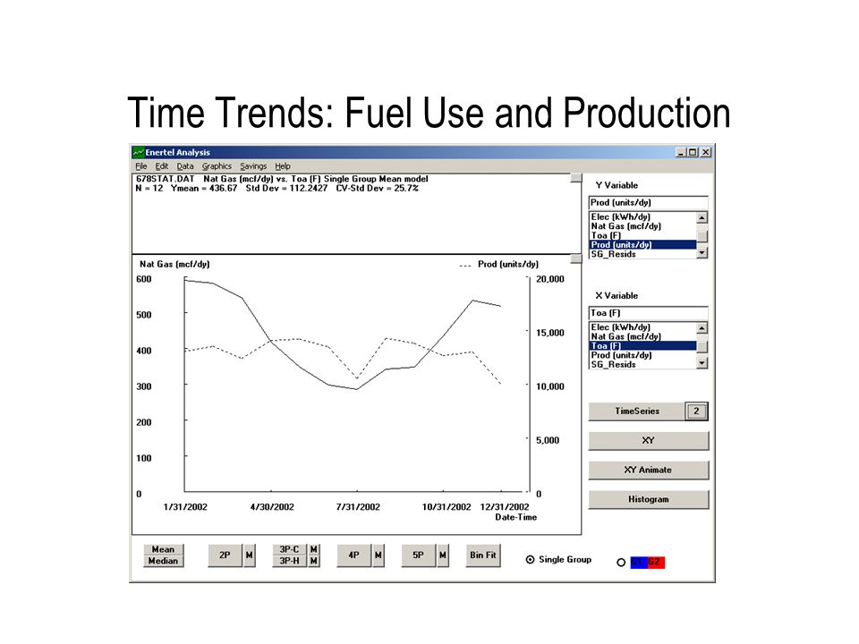 Time Trends: Fuel Use and Outdoor Temperature