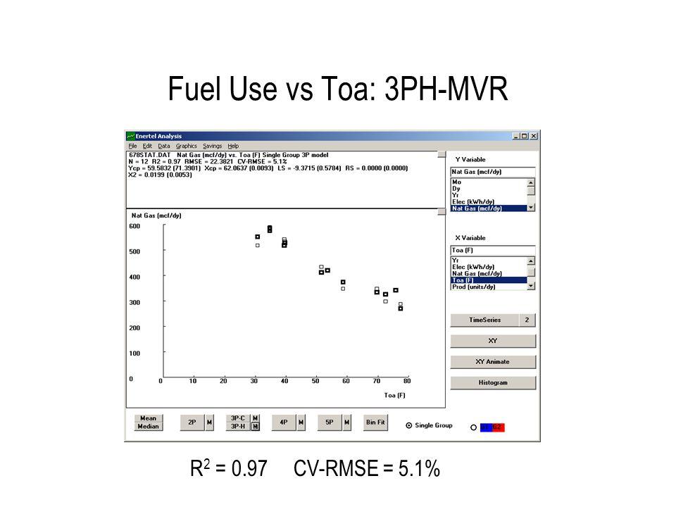 Fuel Use vs Toa: 3PH R2 = 0.92 CV-RMSE = 7.5% 16