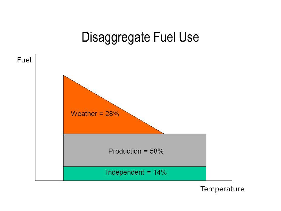 Fuel Use = Ind + Wea-dep + Prod-dep