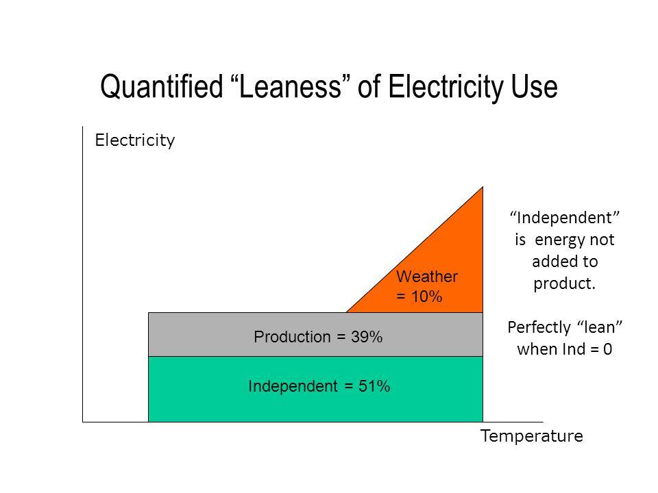 'Lean Energy Analysis'