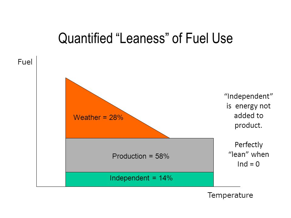 Quantified Leaness of Electricity Use