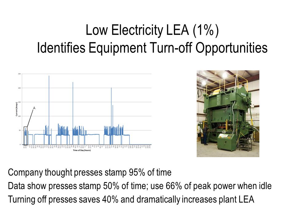 Using 'Lean Energy Analysis' To Discover Savings Opportunities