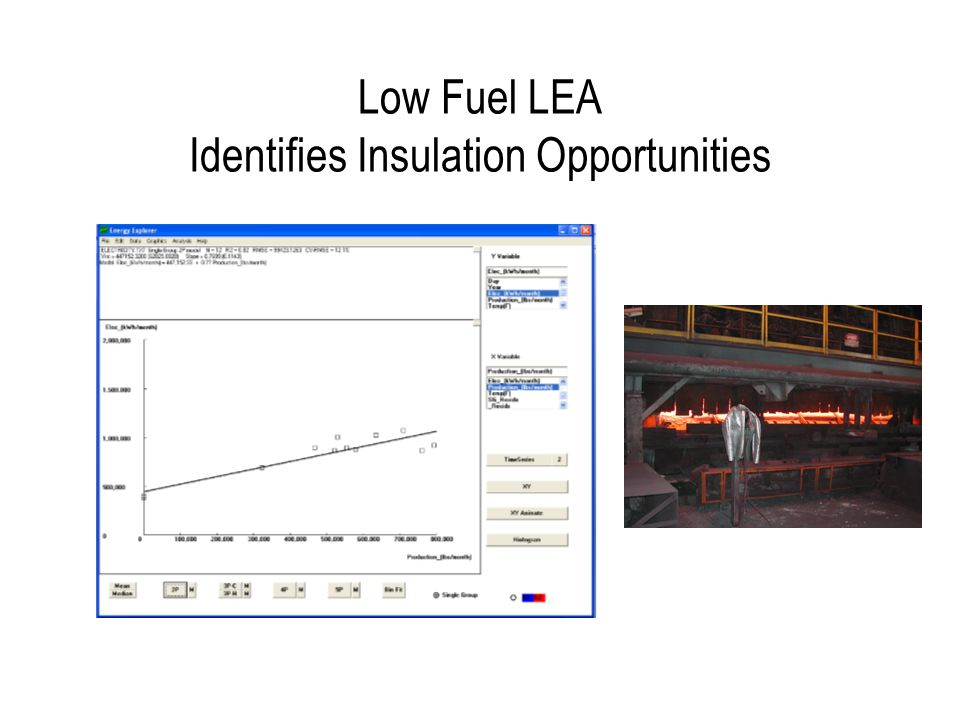 Low Electricity LEA (1%) Identifies Equipment Turn-off Opportunities