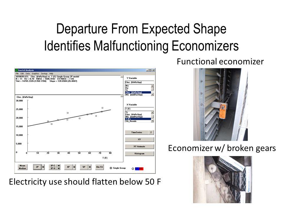 Low Fuel LEA Identifies Insulation Opportunities