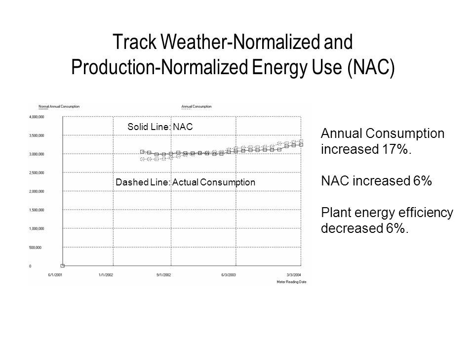Measure Weather-Normalized and Production-Normalized Energy Savings