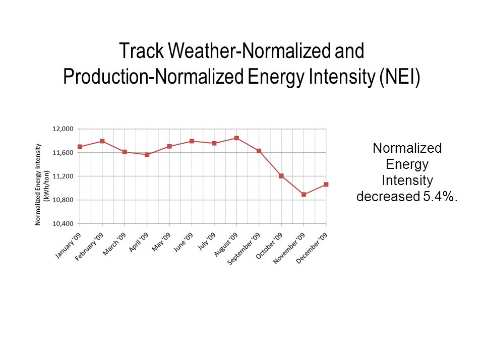 Track Weather-Normalized and Production-Normalized Energy Use (NAC)