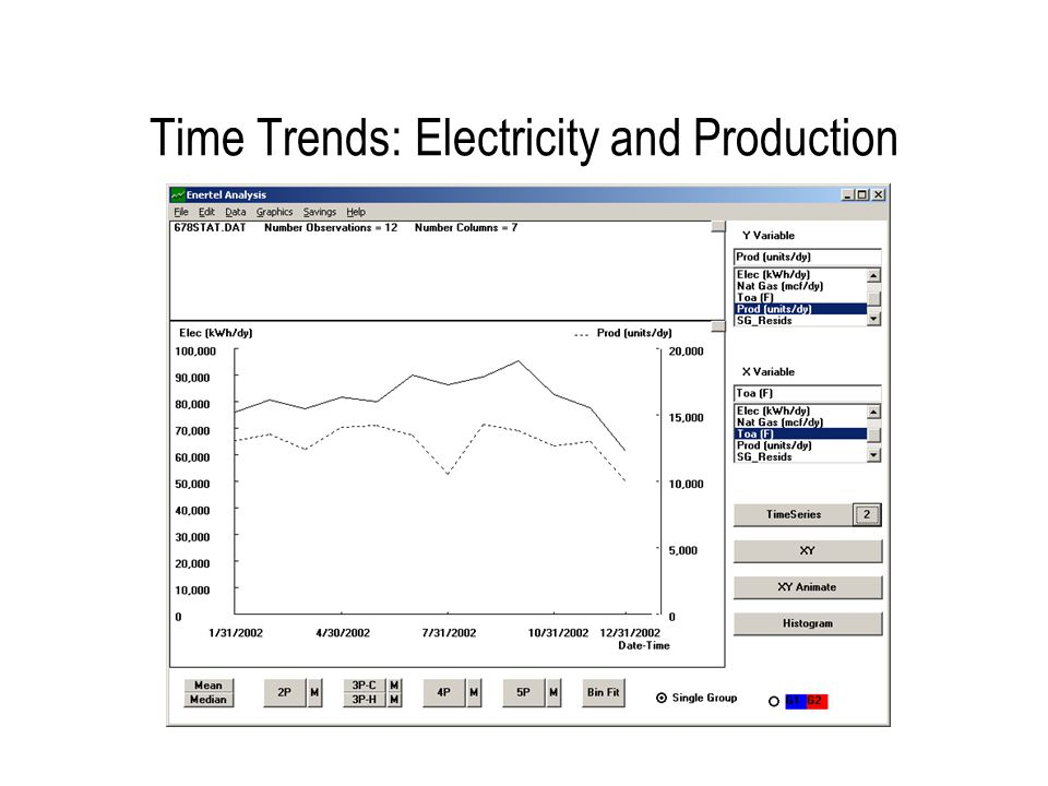 Time Trends: Electricity and Outdoor Temperature