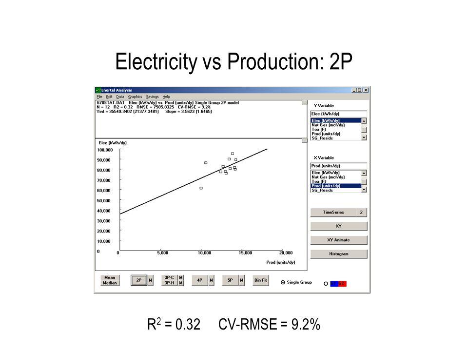 Electricity vs Toa: 3PC R2 = 0.67 CV-RMSE = 6.4% 9