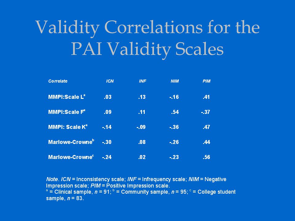 Validity Correlations for the PAI Validity Scales