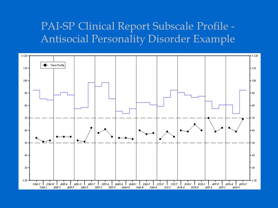 PAI-SP Clinical Report Subscale Profile - Antisocial Personality Disorder Example