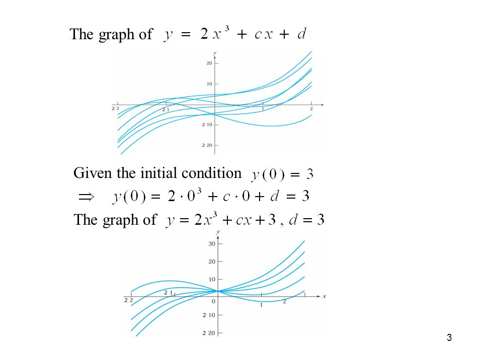 The graph of Given the initial condition