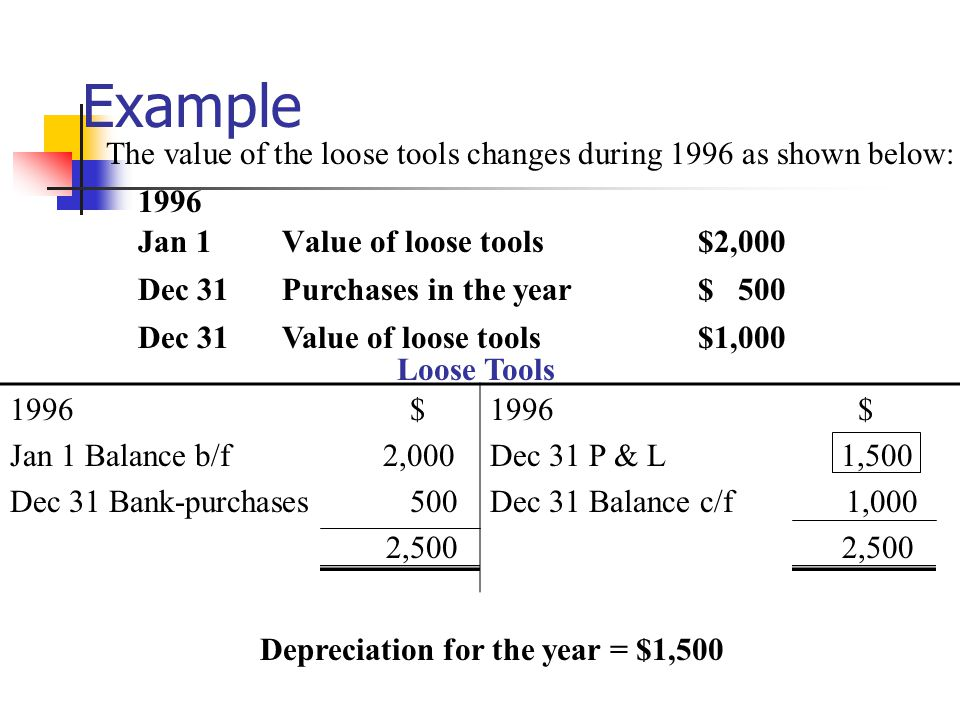 Depreciation for the year = $1,500