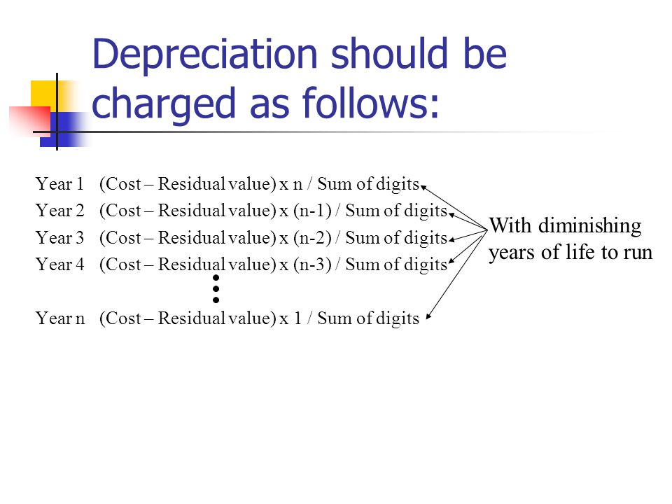 Depreciation should be charged as follows: