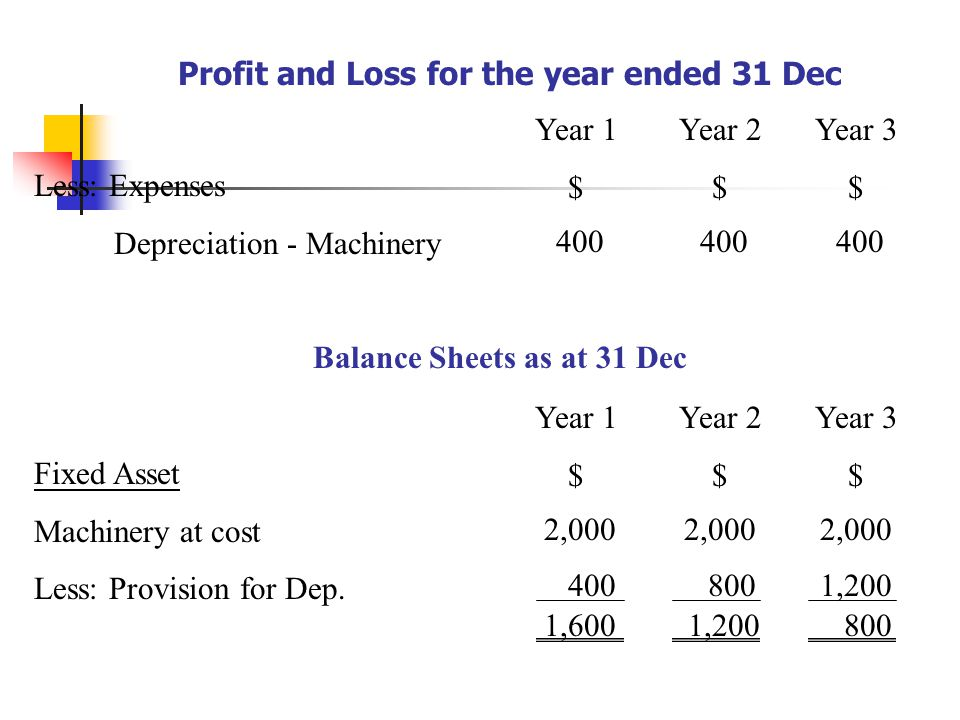 Profit and Loss for the year ended 31 Dec