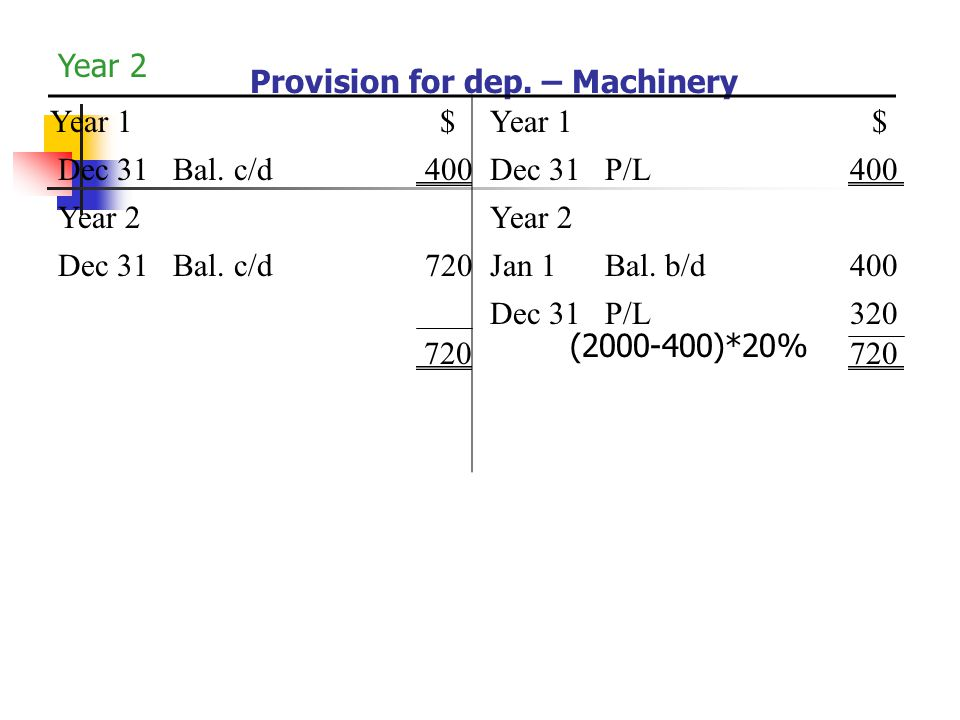 Year 2 Provision for dep. – Machinery. Year 1. $ Year 1. $ Dec 31 Bal. c/d 400.