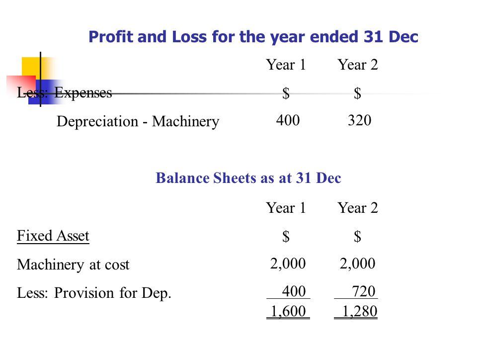 Balance Sheets as at 31 Dec