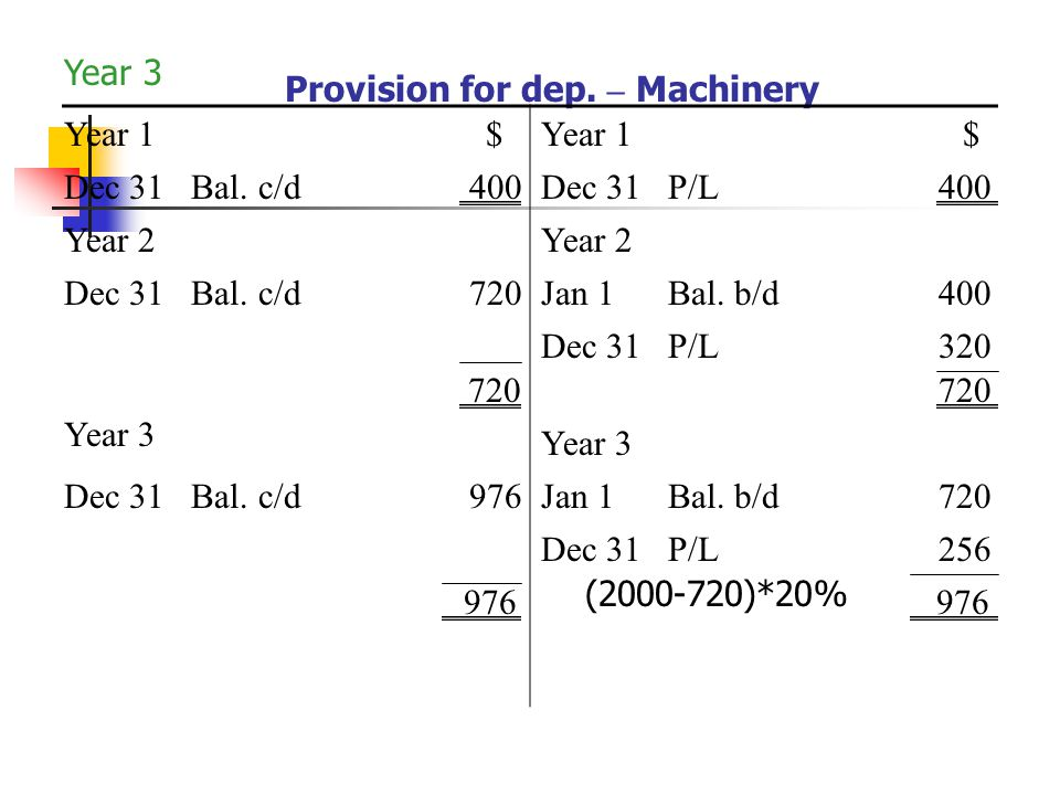 Provision for dep. – Machinery