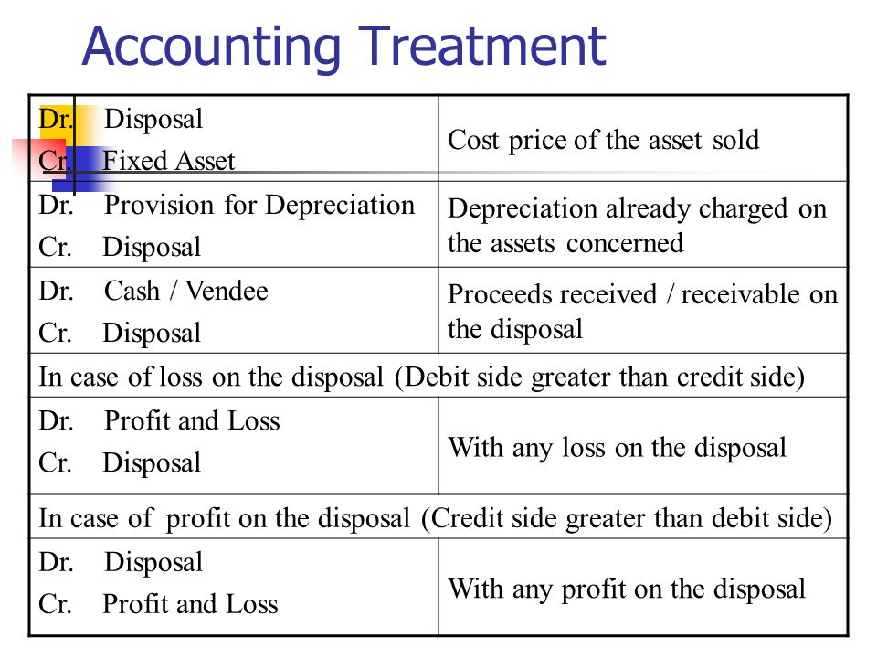 Accounting Treatment Cost price of the asset sold Dr. Disposal