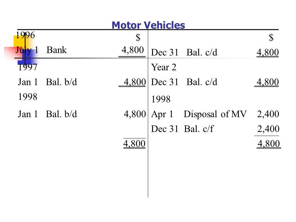 Motor Vehicles 1996. $ $ July 1 Bank 4,800. Dec 31 Bal. c/d 4,800.