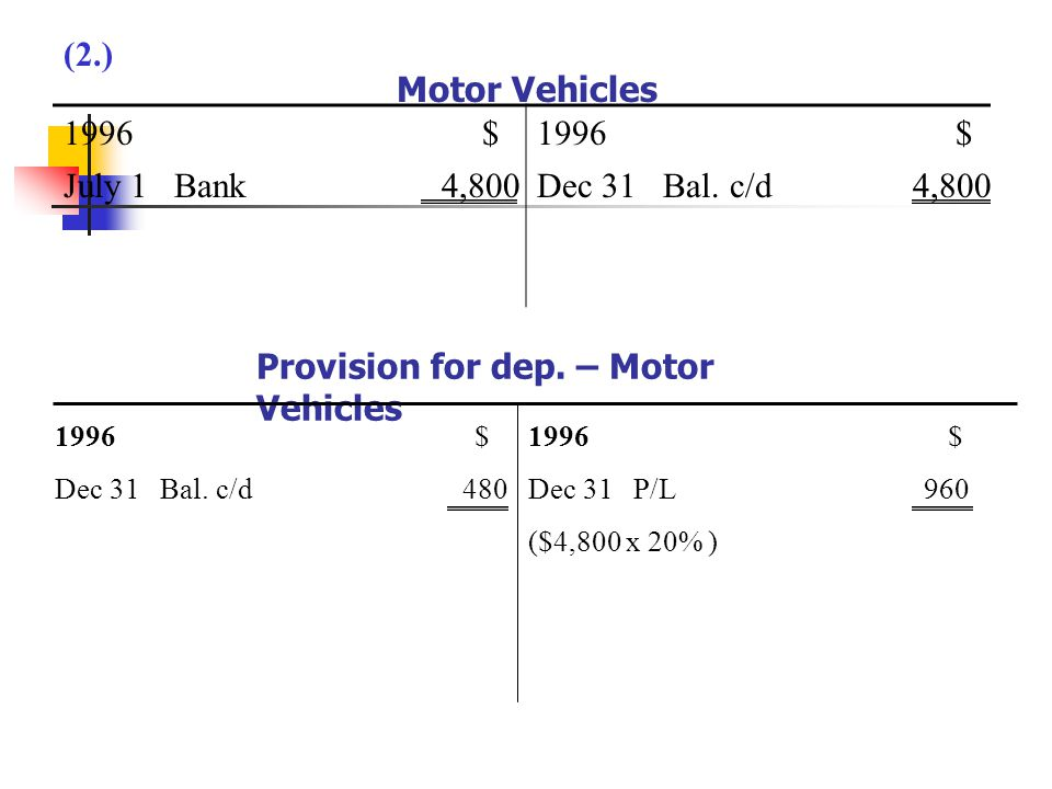 Provision for dep. – Motor Vehicles