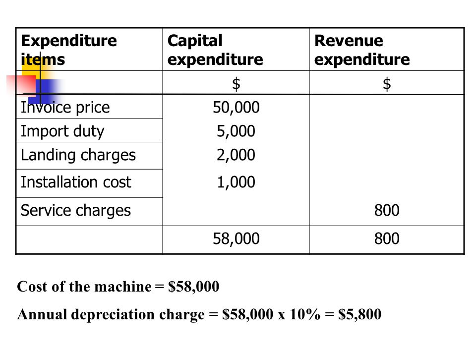 Expenditure items Capital expenditure. Revenue expenditure. $ Invoice price. 50,000. Import duty.