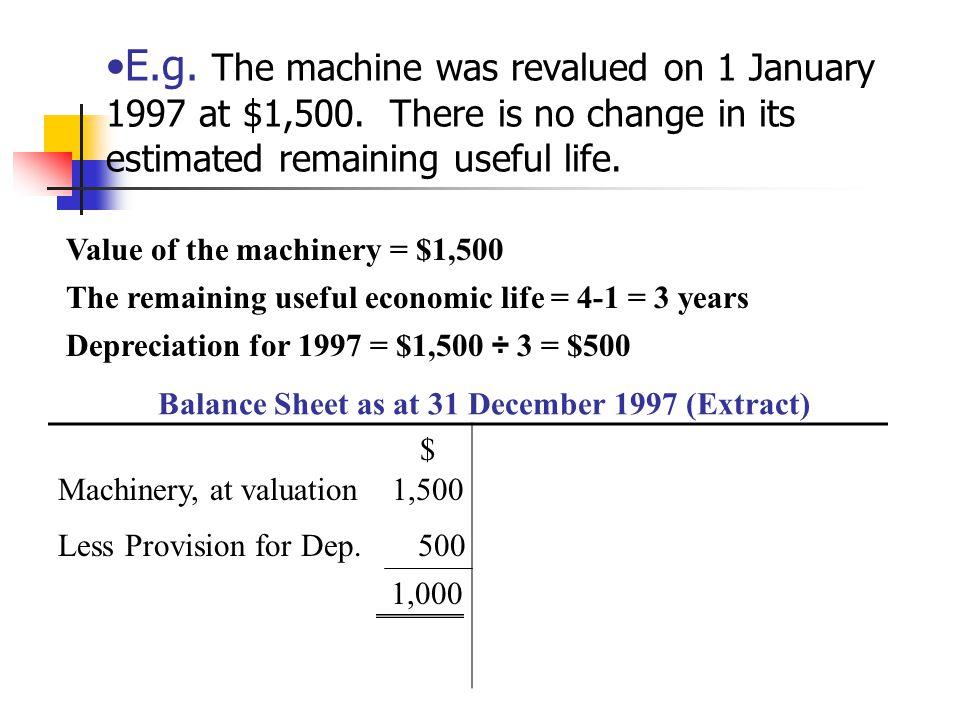 Balance Sheet as at 31 December 1997 (Extract)